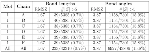 Summary table for bond lengths and angles