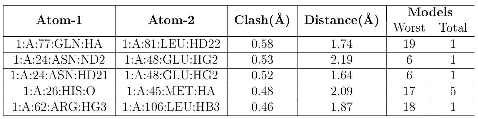 (image nmr table showing individual clashes)